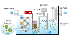 【バイオ酵素を使用したイメージ図】